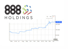 888 Holdings Plc - Logo and One Year Chart - April 23rd, 2013