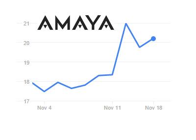 Amaya - $AYA - Company stock chart - November 2016