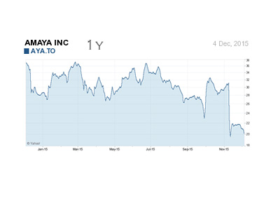Amaya company stock chart - 1 Year - December 4th, 2015