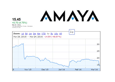 Amaya company stock chart - 1 Year time frame - March 24th, 2016
