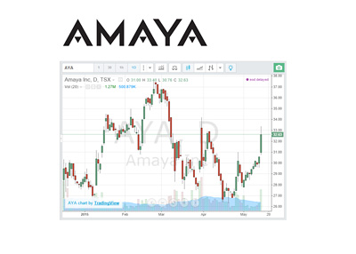 Amaya company stock chart and logo - TSX AYA - Year 2015 up to May 14