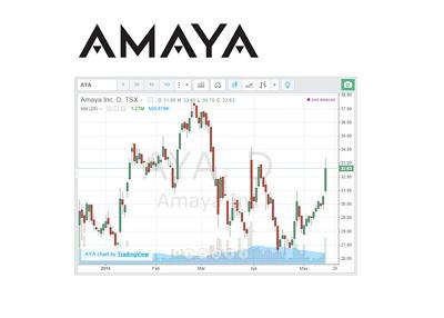 Amaya company stock chart and logo - TSX AYA - Year 2015 up to May 14