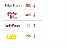 Changes in online poker room traffic since Black Friday