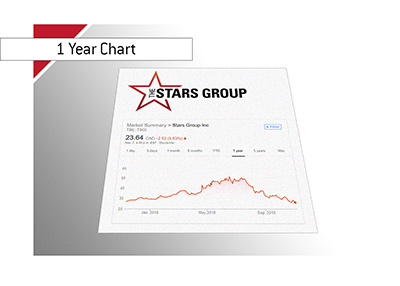 The Stars Group Inc. one year stock chart as it was on November 7th, 2018.