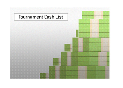 The list of players who cashed out most in tournament play in 2019.